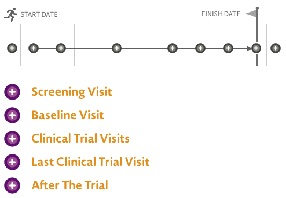 Learn about key trial visits